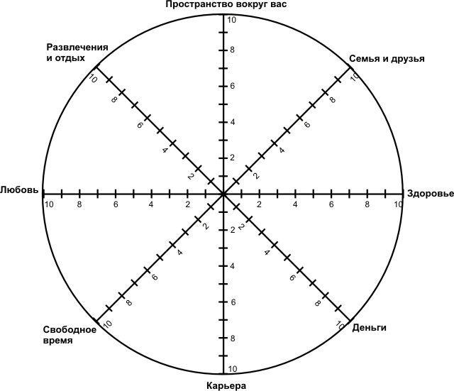 колесо баланса жизни состоит из 8 секторов