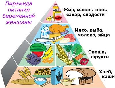 пирамида питания для беременных женщин и кормящих матерей