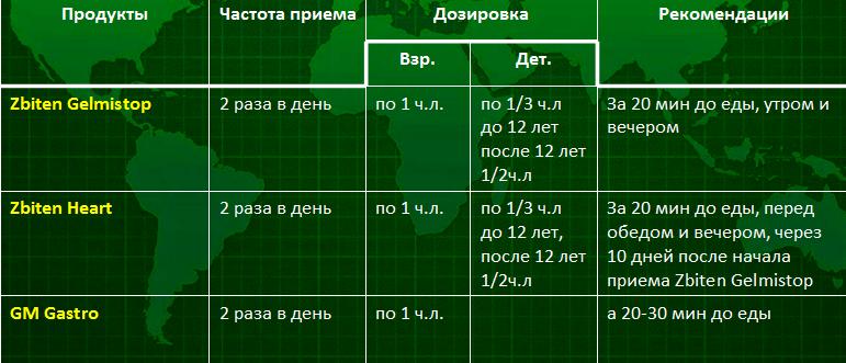 антипаразитарный курс