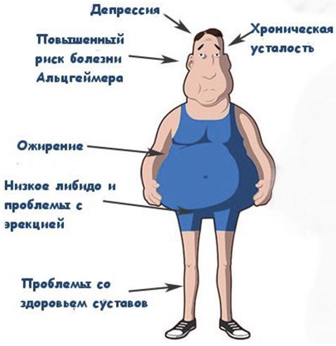повшенный-гормон-стресса-кортизол