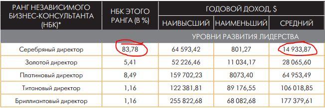 доходы компании LPGN 2013