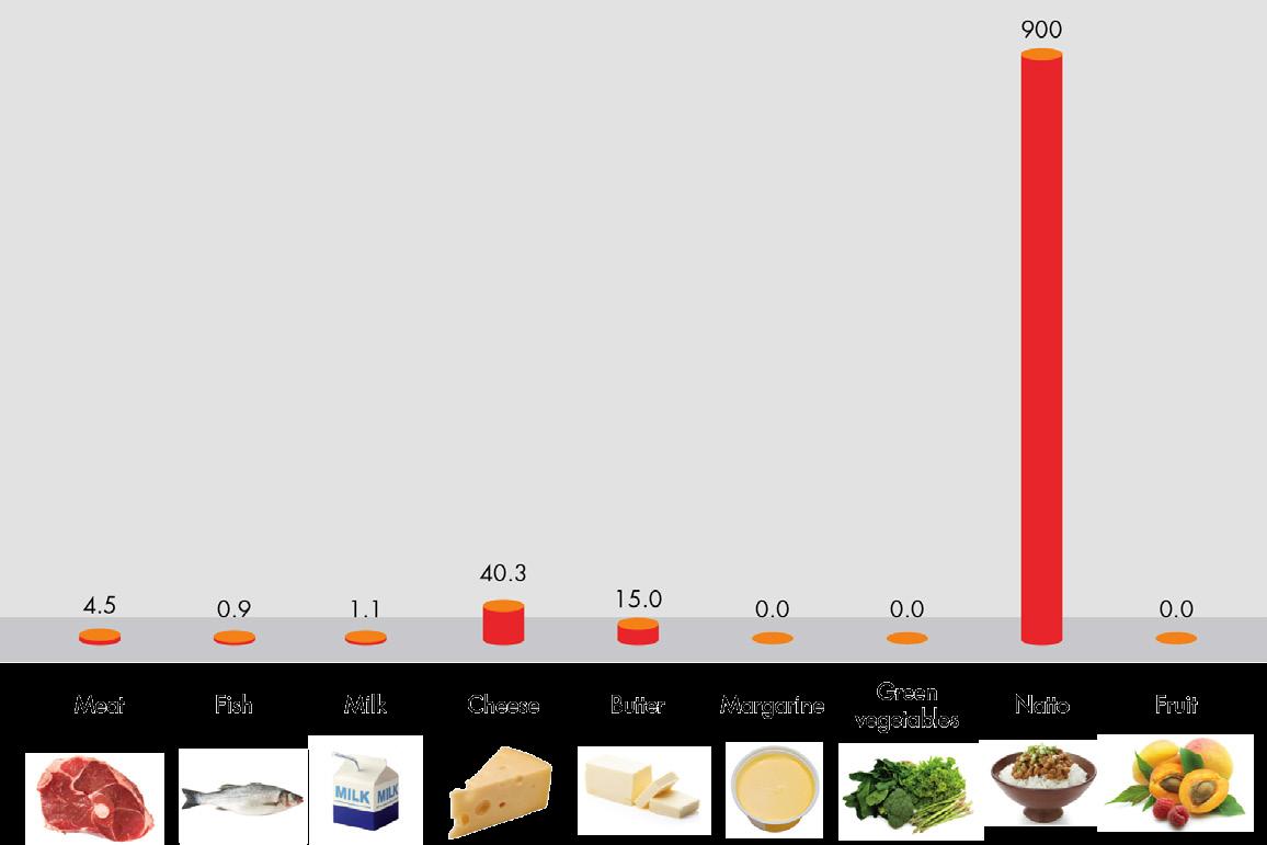 продукты, содержащие витамин К2