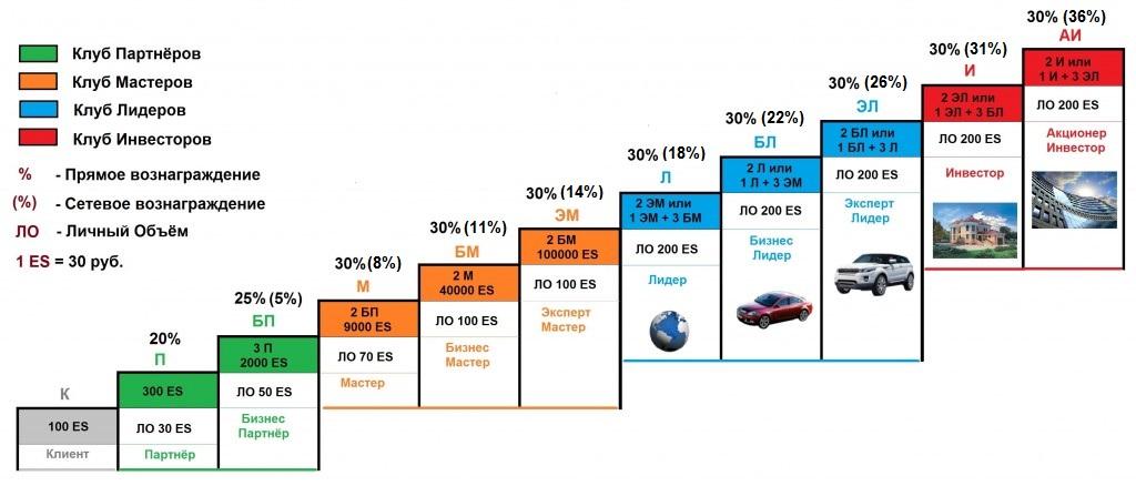 карьера и доход в ESG